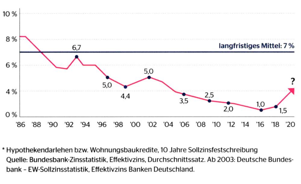 Baufinanzierung Paderborn • OVB Daniel Uhlmannsiek • Finanzberater • Vermögensberater • Immobilienfinanzierung Paderborn • Baukredit • Immobilienkredit • Zinsentwicklung